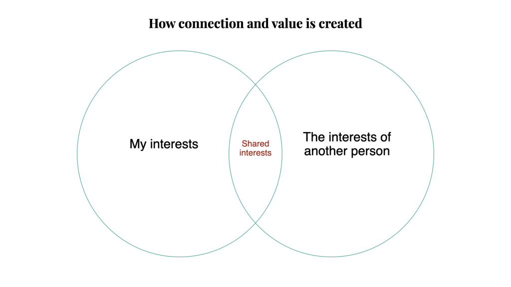 Venn diagram: How connection and value is created