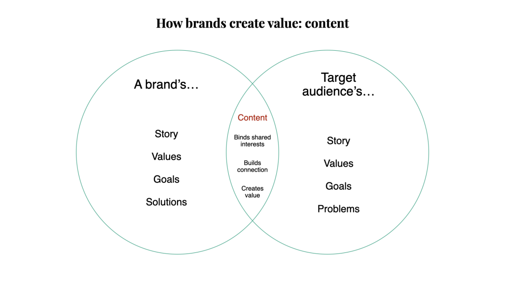 Venn diagram: a list of a brand's values and interests vs. an audience's.